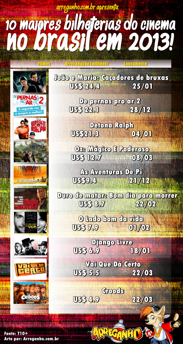 Top 10 maiores bilheterias de cinema do ano no Brasil
