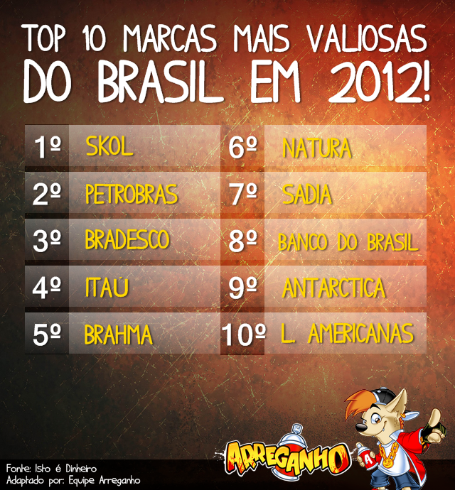 Top 10 marcas mais valiosas do Brasil