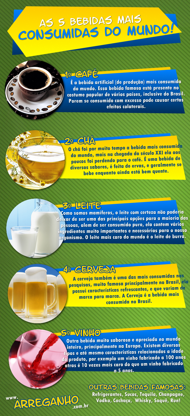 As 5 Bebidas Mais Consumidas Do Mundo