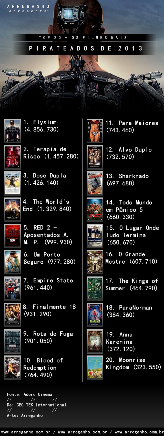Top 20: Os Filmes Mais Pirateados de 2013