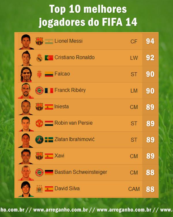 Top 10 melhores jogadores do FIFA 14