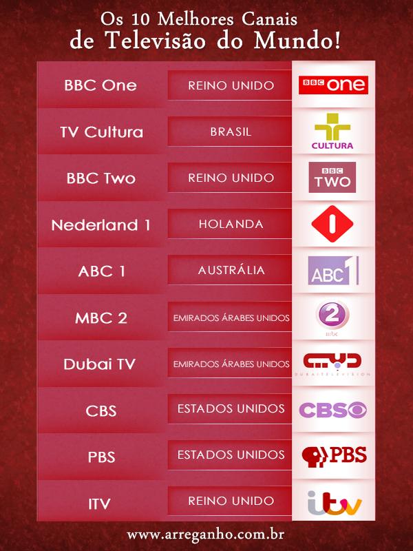 Os 10 Melhores Canais de Televisão do Mundo!