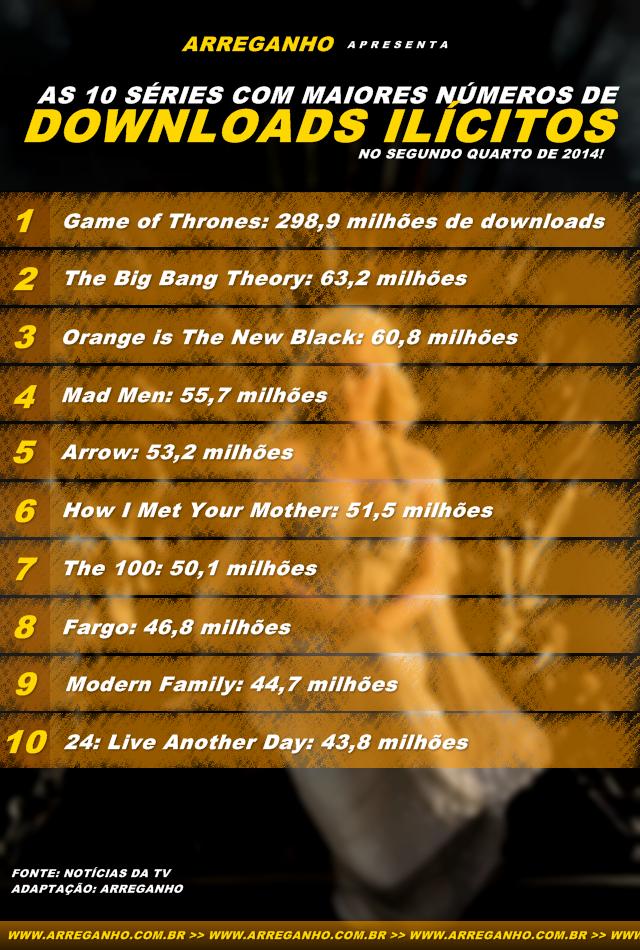 As 10 séries com maiores números de downloads ilícitos de 2014!