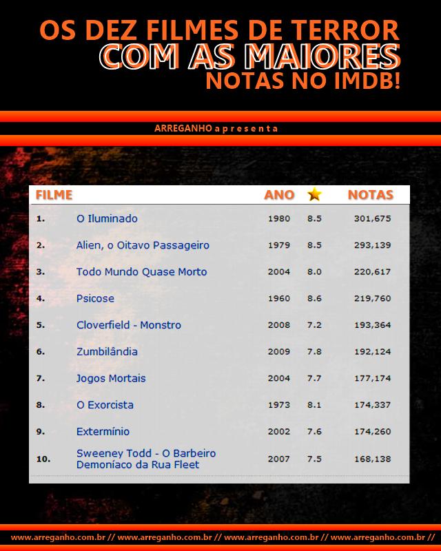 Os dez filmes de terror com as maiores notas no IMDB!
