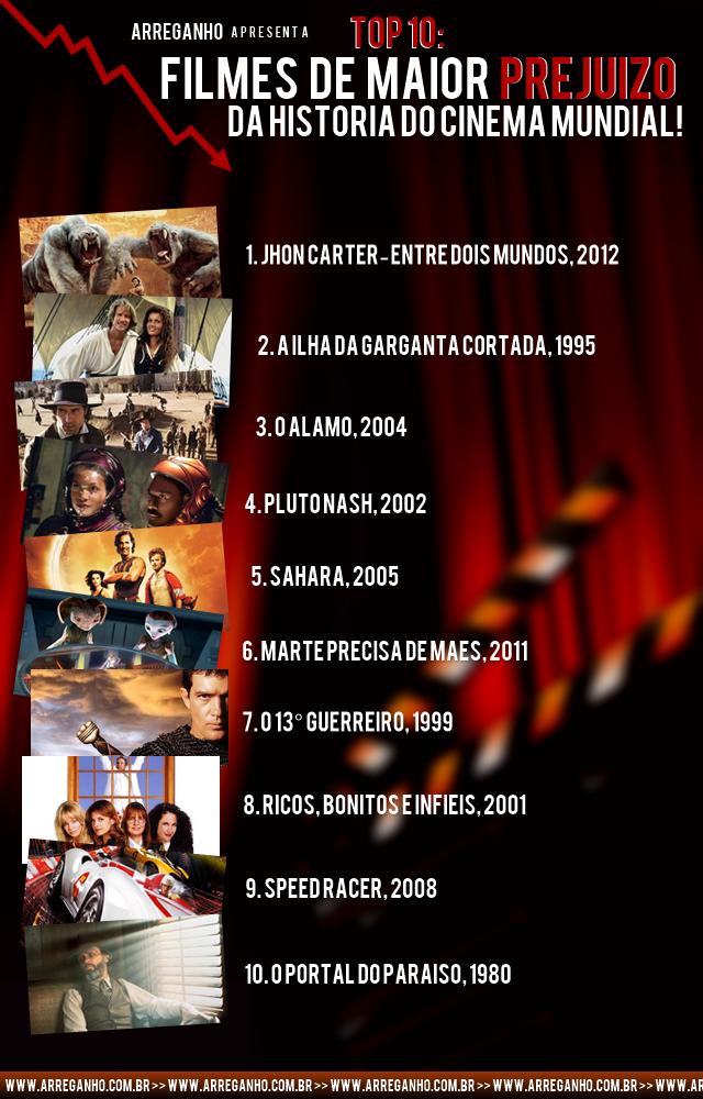 Top 10: Filmes de maior prejuízo do cinema!