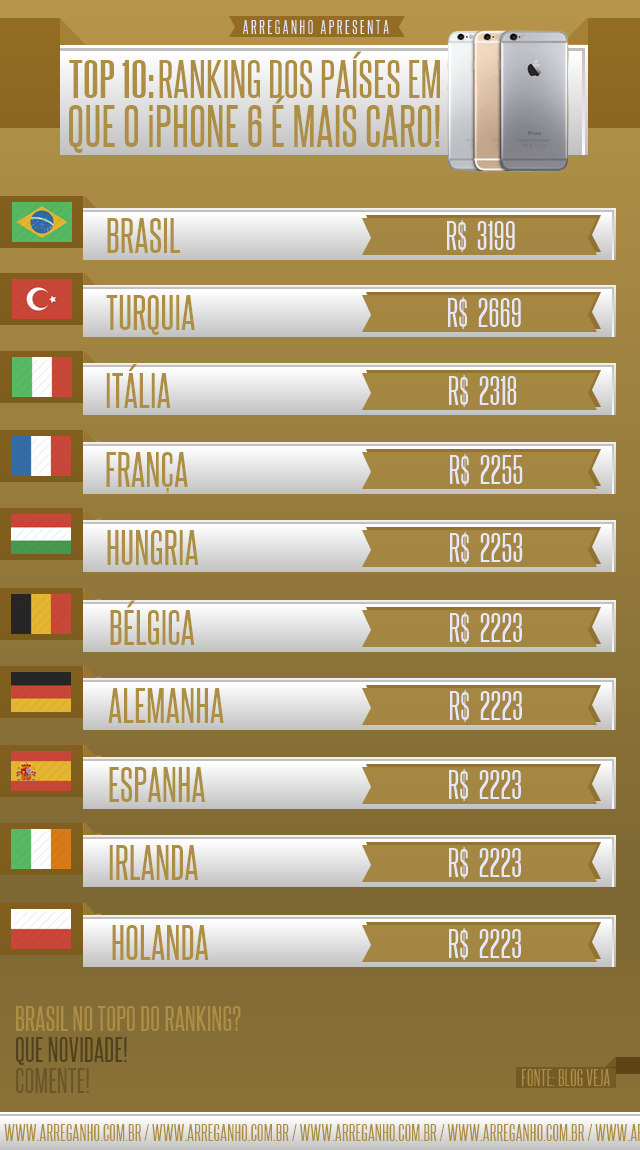 Top 10: Ranking dos países em que o iPhone 6 é mais caro!