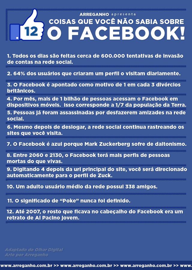 12 Coisas que você não sabia sobre o Facebook