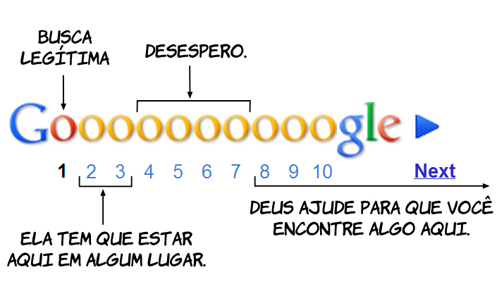 Estágios das Suas Buscas no Google