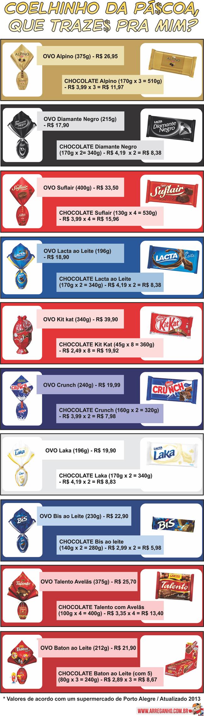Tabela de valores de Ovos e Barras de Chocolates de Páscoa