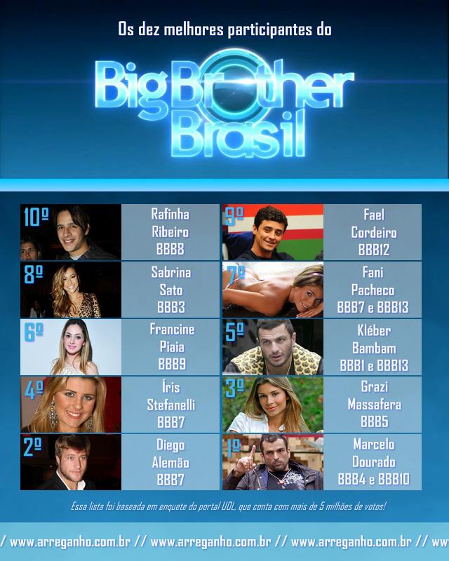 Os Dez Melhores Participantes do Big Brother Brasil