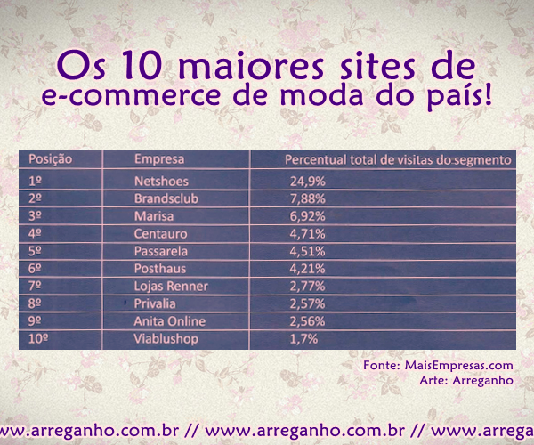 Os 10 maiores sites de e-commerce de moda do país!