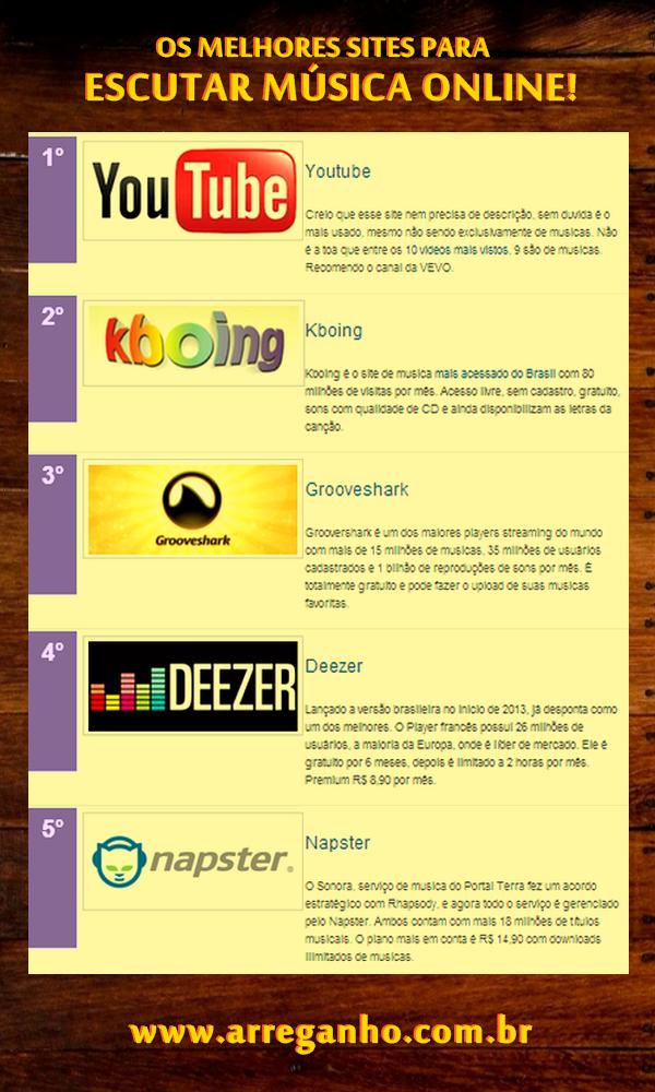 Os Melhores Sites Para Escutar Música Online