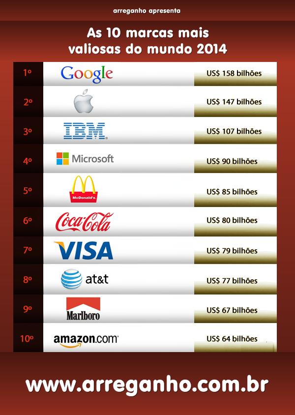 As dez marcas mais valiosas do mundo 2014